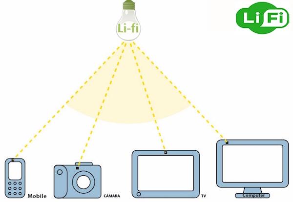 li-fi internet