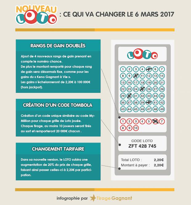 infographie-nouveau-loto