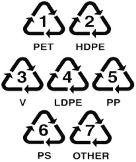 categorie plastique differents platisques danger