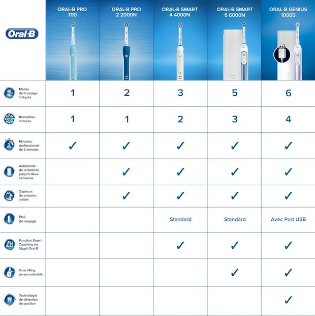 meilleure brosse à dents électrique oral b