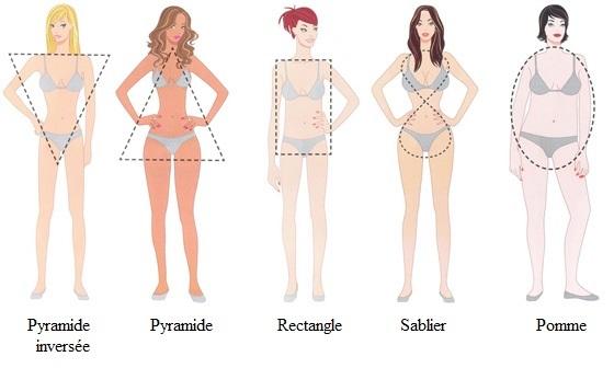 differentes morphologies quel type de maillot de bain selon morpho