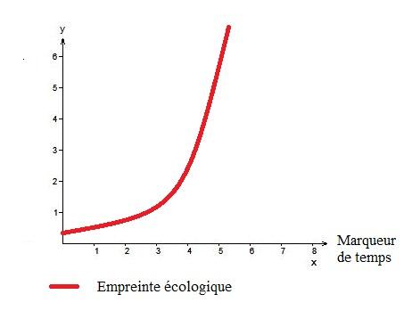 schemas fin du monde empreinte ecologique 1
