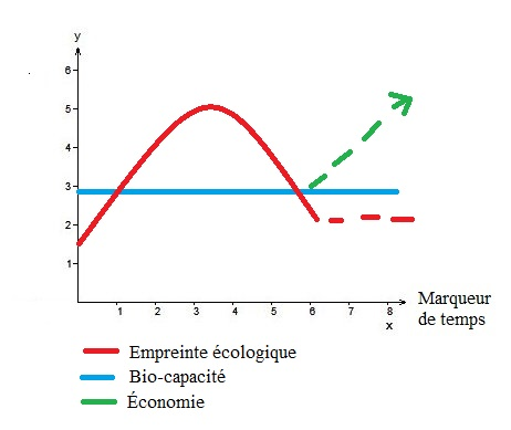 schemas fin du monde empreinte ecologique economie