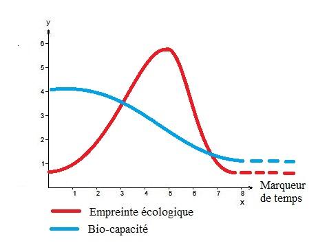 schemas fin du monde empreinte ecologique schema realiste