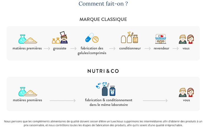 test-et-avis-nutri-and-co-fabrication-complements-alimentaires