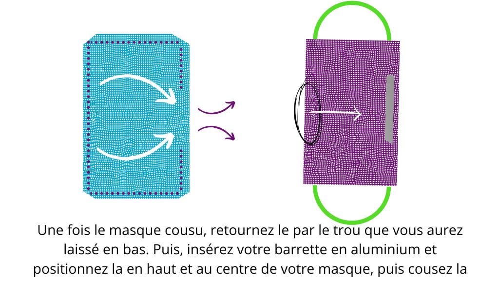 comment fabriquer masque covid seul maison diy protection coronavirus norme securite hygiene patron materiel coudre superposition tissus