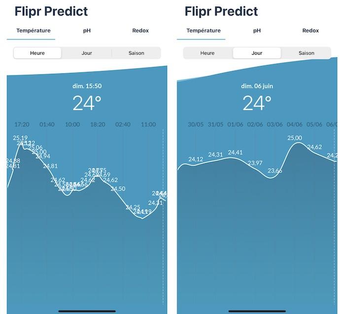 test flipr predict temperature